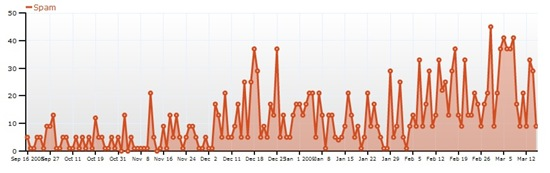 Graph of spam comments trapped by Askimet in the last 6 months