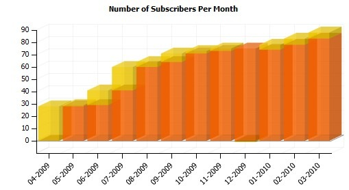 Graph of blog's RSS subscribers over the past year