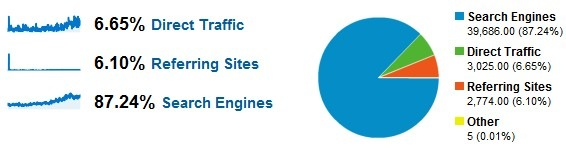 Website traffic in the last year