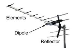 yagi-aerial