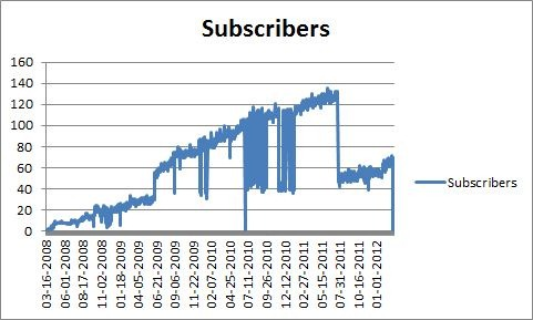 Graph of blog's RSS subscribers over its history