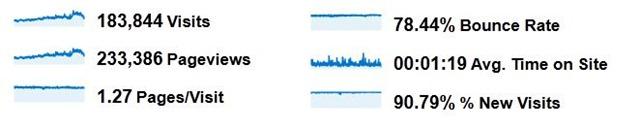 Blog traffic statistics for the last 12 months