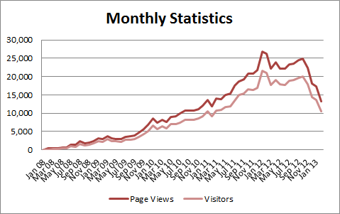 Monthly statistics graph showing recent traffic drop