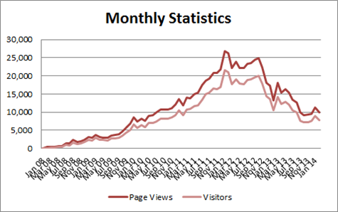 Monthly statistics graph showing traffic drop