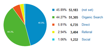 Pie Chart of the Blog's Traffic Sources
