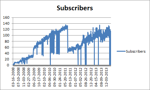 Graph of blog's subscribers over time